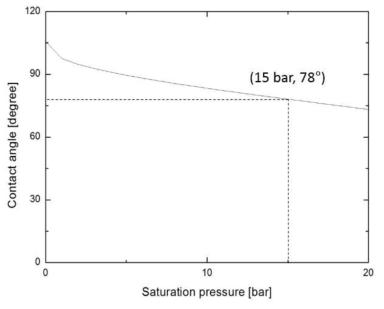 포화증기압력에 따른 테플론 표면 위에서의 접촉각. 1,500 kPa(15bar)에서는 일반 SUS 표면 위에서의 접촉각인 80°와 거의 같은 값을 보인다.