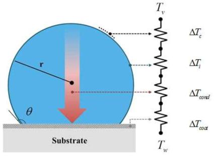 단일 액적에서의 열저항 및 그에 따른 온도 변화량