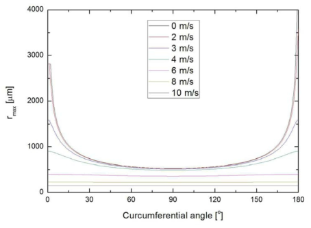 수평관내에서의 각도, α와 증기 유속에 따른 액적 이탈 반경.