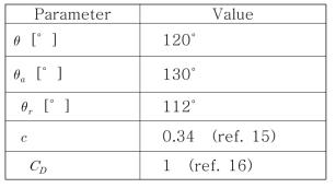액적이탈반경을 계산하는데 사용된 물성치 값