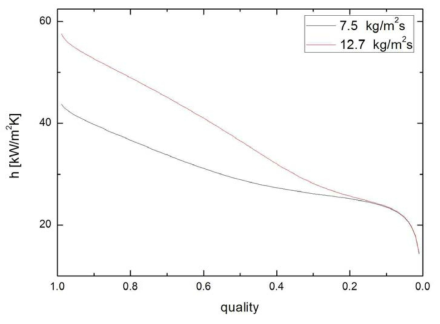 150 kPa에서의 건도 및 질량유속에 따른 수평관내 적응축 열전달 계수