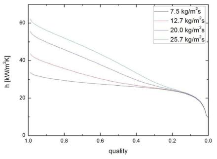 600 kPa에서의 건도 및 질량유속에 따른 수평관내 적응축 열전달 계수