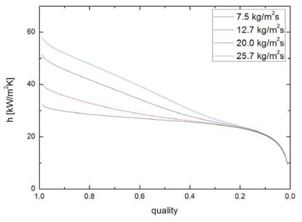 900 kPa에서의 건도 및 질량유속에 따른 수평관내 적응축 열전달 계수