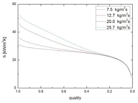 1,500 kPa에서의 건도 및 질량유속에 따른 수평관내 적응축 열전달 계수