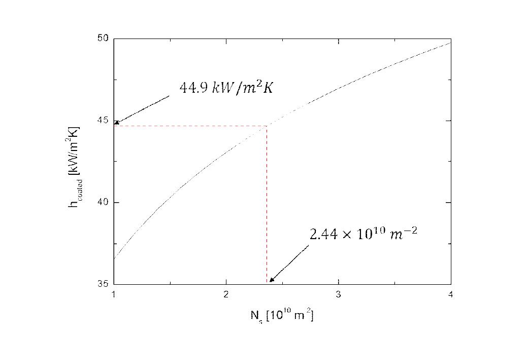 900 kPa, 25.7 ㎏/㎡s조건에서, Ns에 따른 수평관내 적응축 열전달 모델 계산 결과 및 실험값과의 비교