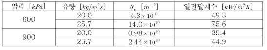 모델에 사용된 응축핵 생성 지점 밀도 및 그에 따른 계산된 열전달계수