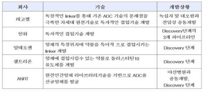 국내에서 독자적 ADC 개발기술을 가지고 있는 회사들