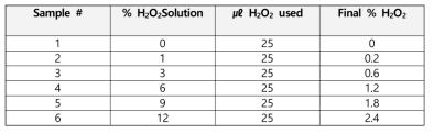 Forced oxidation stress 조건
