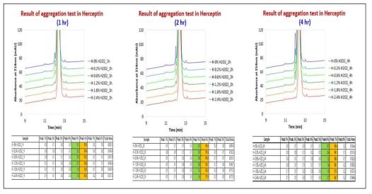 Herceptin에 대한 oxidation stress 분석 결과