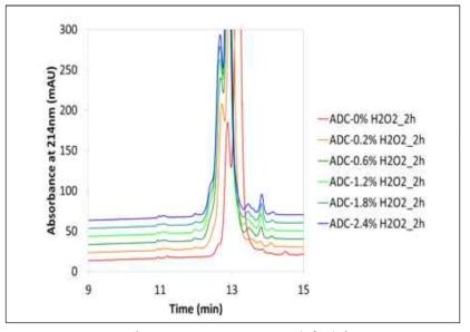 ADC oxidation stress 분석 결과