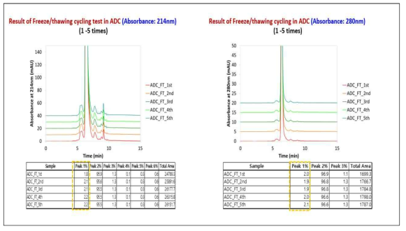 ADC aggregation 분석 (Freeze thaw study)