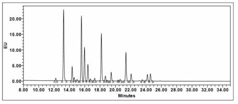 Standard 시료 (IgG ?glycan sample)에 대한 N-glycan 분석