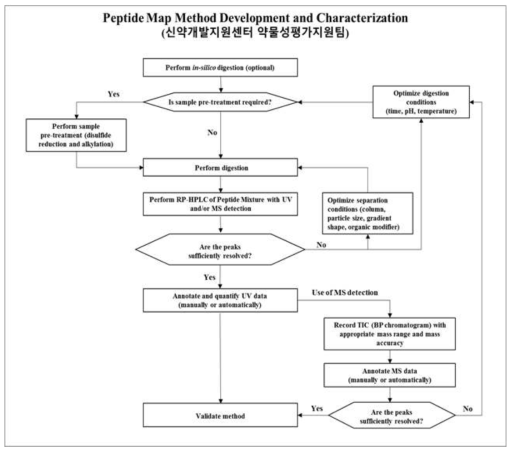 Peptide mapping flow chart