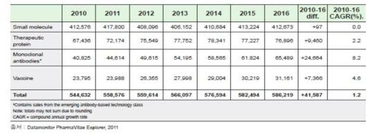 의약품 종류에 따른 처방의약품 판매량, 2010-2016