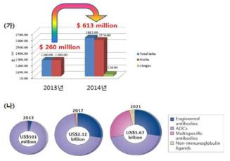 (가) Kadcyla의 국제 판매액 증가량과 (나) 세계 바이오 의약품 판매량 예측.