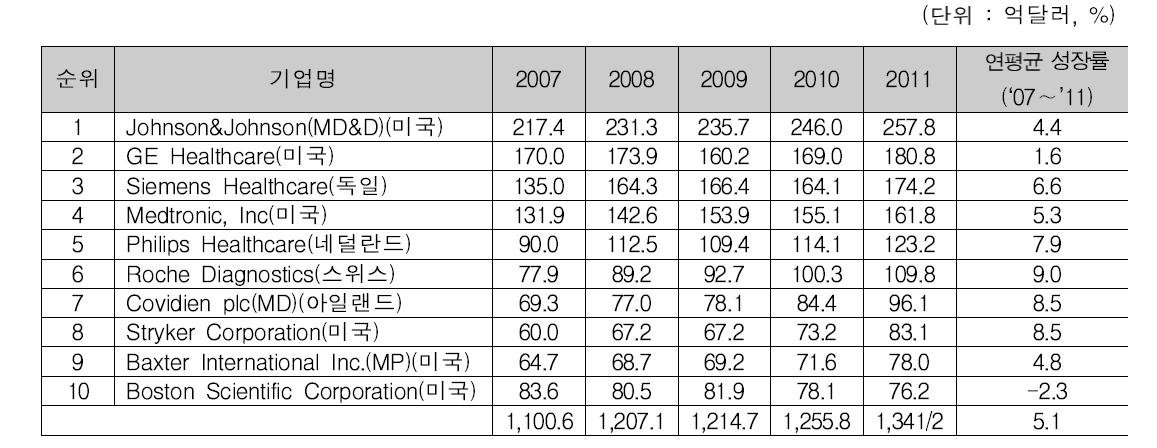 글로벌 의료기기 10개 기업의 매출액 추이