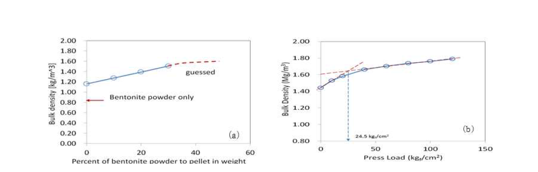 펠렛-분말 벤토나이트 혼합물에서 (a) 분말 벤토나이트의 비율 증가와 (b) 압축하중에 따른 충전밀도의 변화