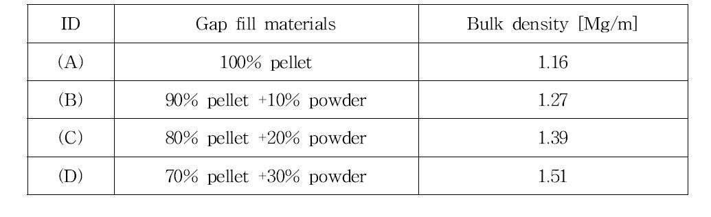 펠렛-분말 벤토나이트 혼합물에서 분말 벤토나이트의 비율 증가에 따른 충전밀도.
