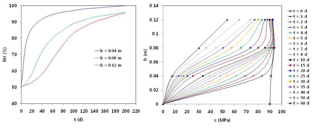 시간에 따른 상대습도 변화와 시간에 따른 각기 다른 위치에서 suction pressure 변화