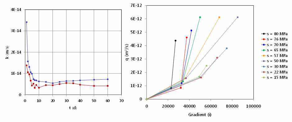 시간에 따른 각기 다른 위치에서 불포화 수리전도도 변화와 각 suction 값에서 potential gradient에 따른 water flux 변화