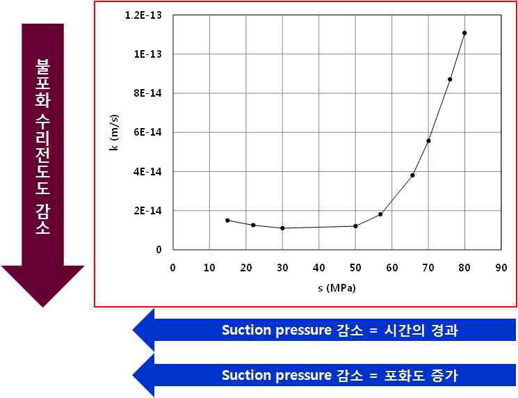 Suction pressure에 따른 완충재 내 전체 불포화 수리전도도 변화