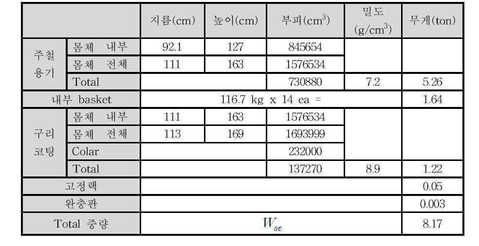 표면적이 확장된 고열효율 처분용기의 주요 치수