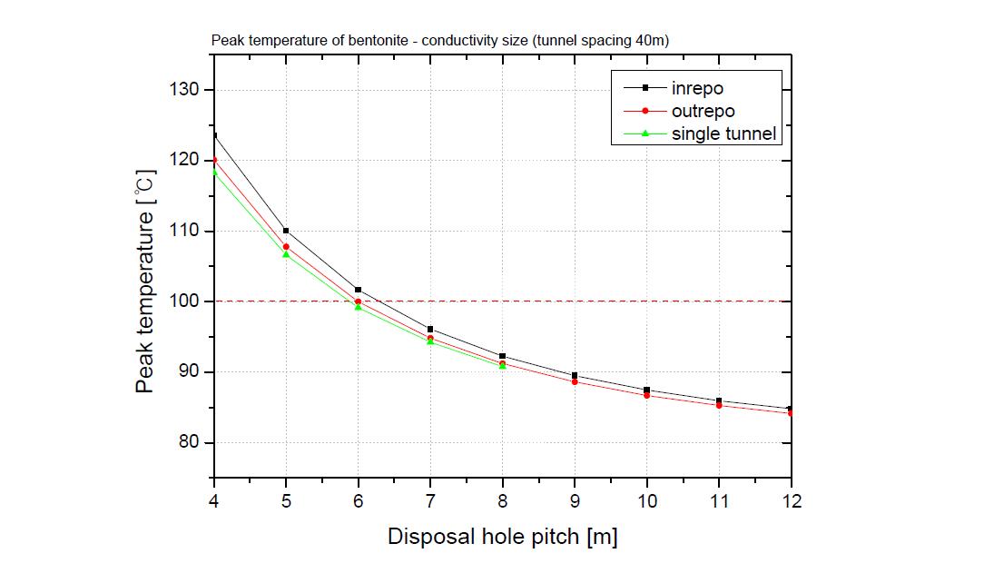 외부 표면적인 19% 증가된 고효율 처분용기의 A-KRS 수직 처분공에서의 완충재 최고 온도 그래프.