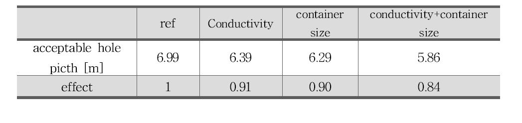 주변 완충재 내부층 1/2을 고열효율 완충재 (K=1.0 W/mK)로 변경한 경우 처분용기의 표면적을 늘린 경우(container size)에 대한 처분장 내부 터널에서의 처분공 간격과 감소 비율표
