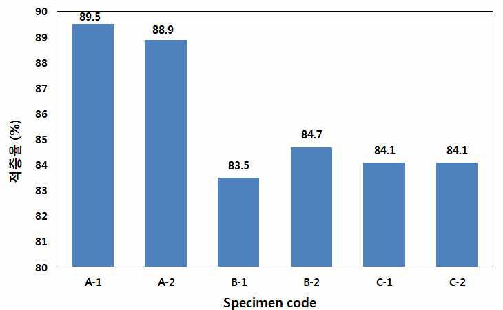 노즐에 따른 코팅층 적층율 평가결과