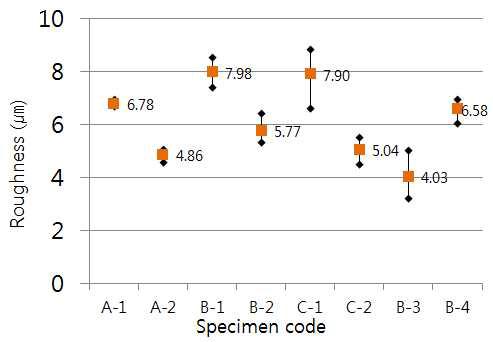 노즐 및 분사거리에 따른 코팅층 표면조도 평가 결과