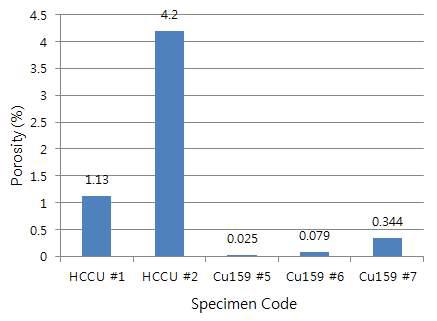 이미지 분석에 의한 기공도 측정결과