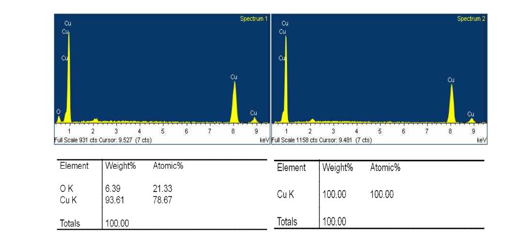 Cu 코팅층 EDX 성분 그래프와 분석 값