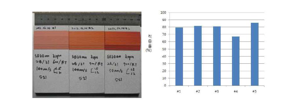 신규 노즐의 코팅시험 시편과 조건별 적층율 그래프.