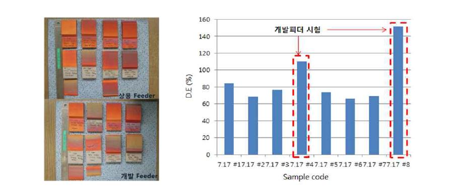 개발 Feeder의 코팅시험 시편과 조건별 적층률 그래프