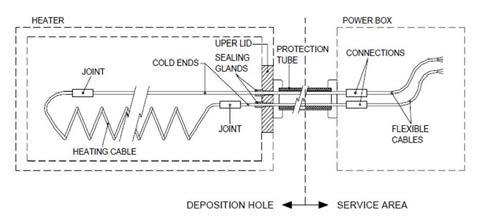 처분용기 삽입용 히터의 구조