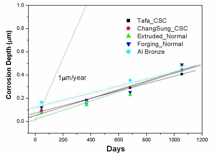 KURT 장기부식 1차 최종 부식 두께 그래프 (1,096 days/70℃/Ca-bentonite 완충재)