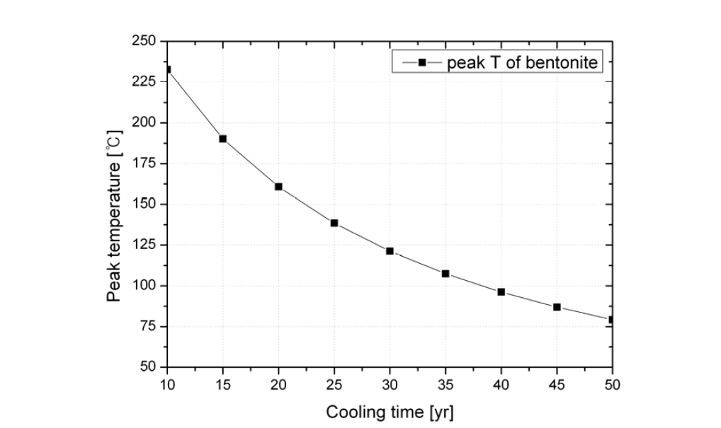 냉각기간 변화 시나리오에 따른 완충재 첨두온도