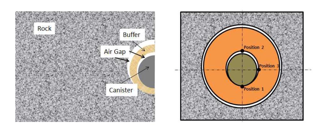 비정상 설치 시나리오(좌: off-center-1, 우: off-center-2)에 대한 개념도.