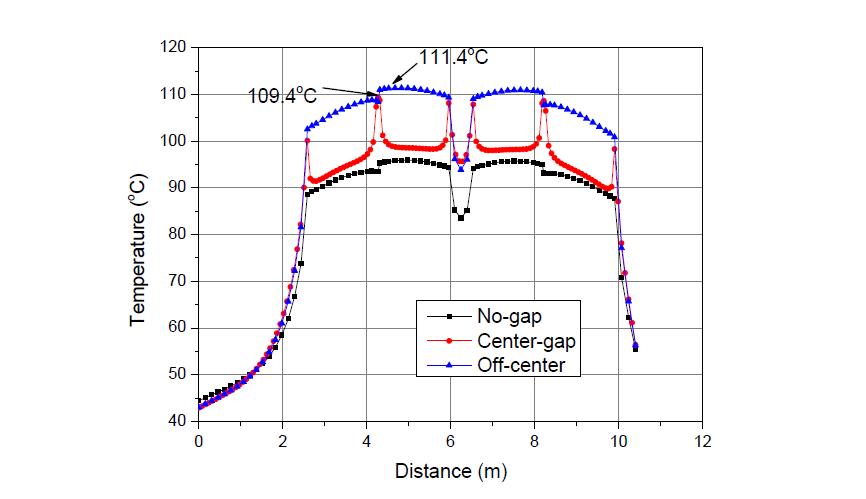 정상, 환형간극, off-center-1 시나리오 완충재 온도 평가 결과