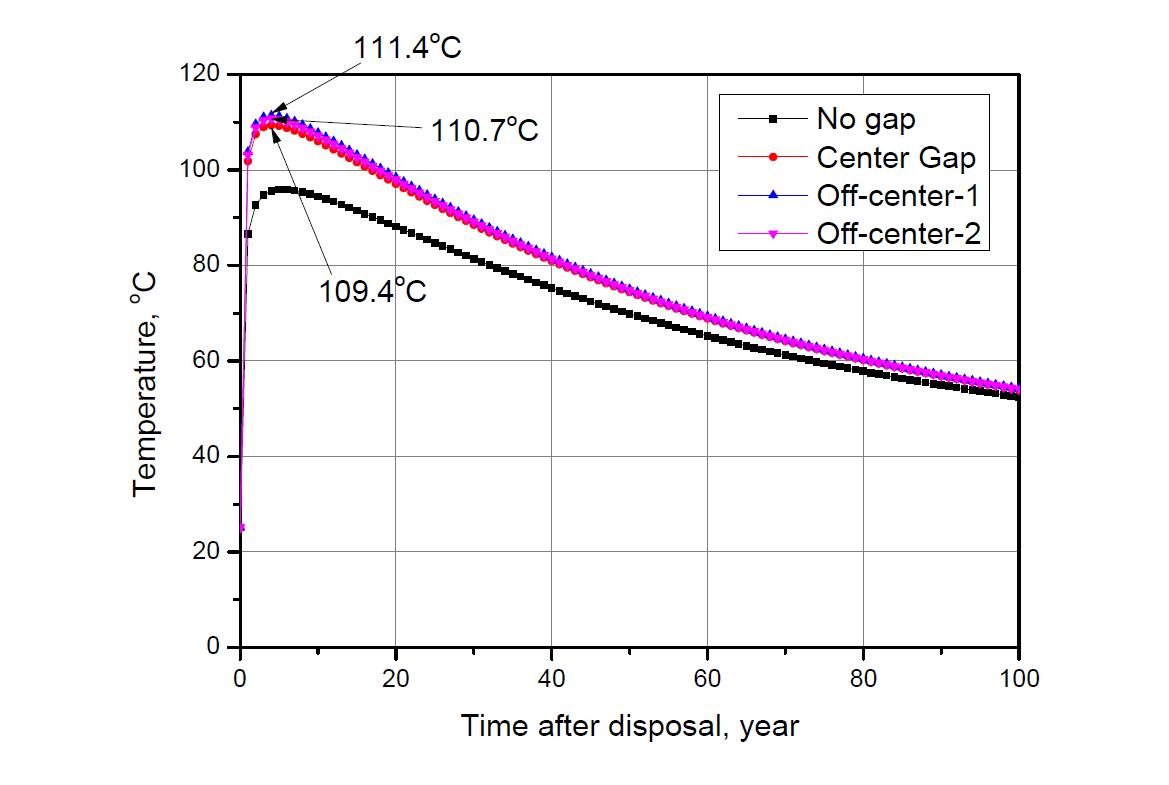 정상, 환형간극, off-center-1,2 시나리오 완충재 최고 온도 변화
