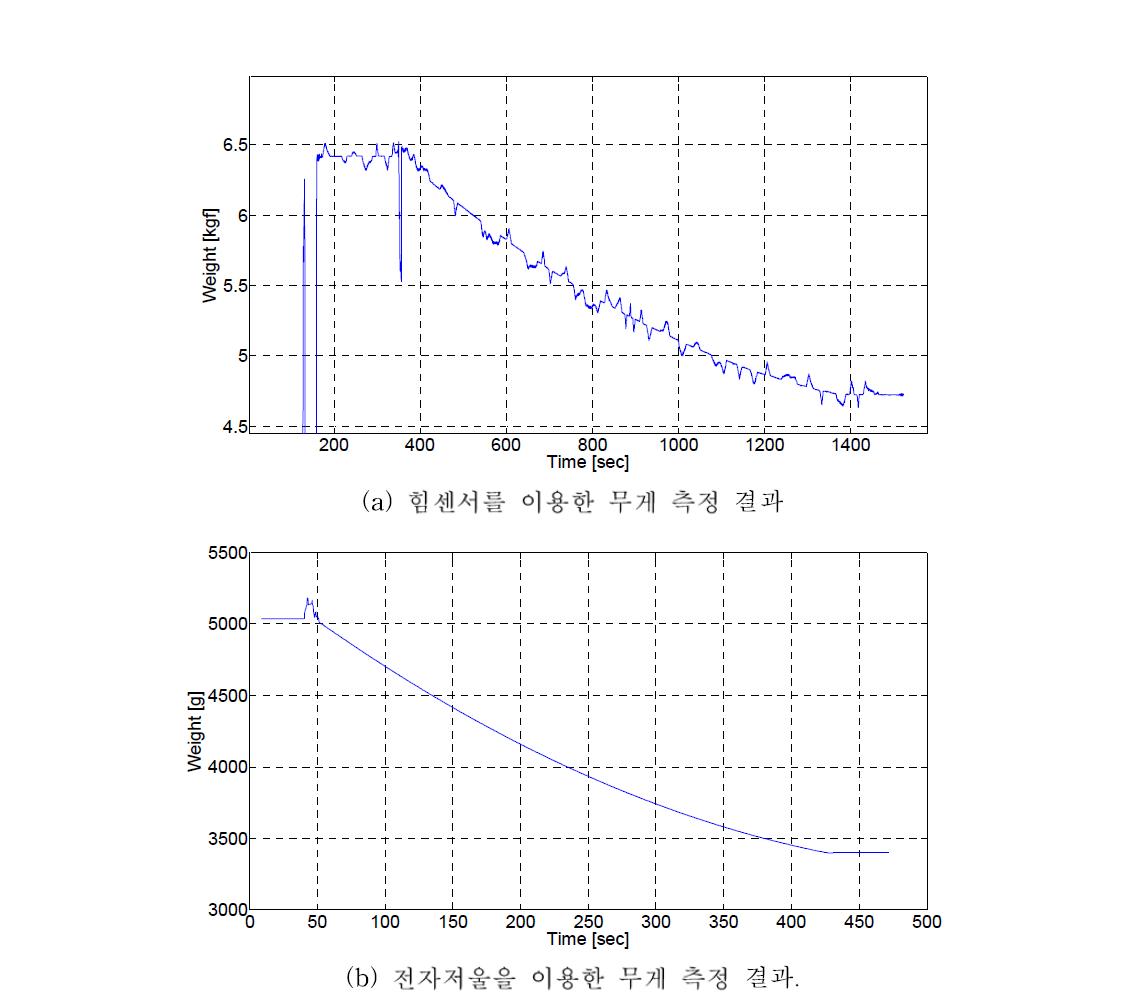 힘센서 및 전자저울을 이용한 무게 측정 결과 비교