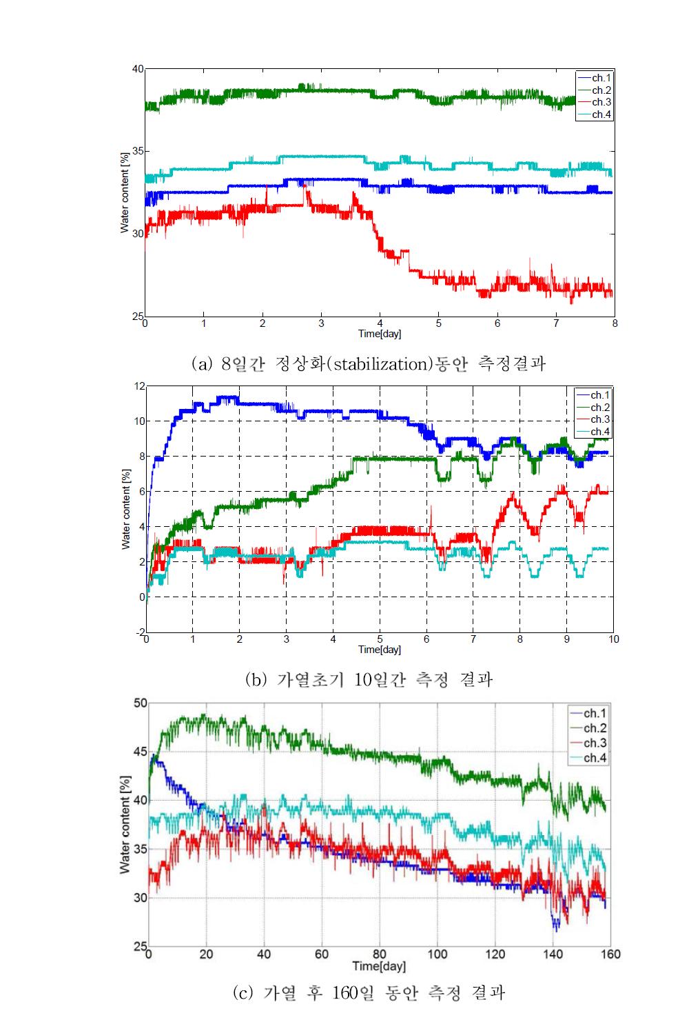 토양수분센서를 이용하여 측정한 완충재 함습율