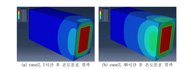 case 2 모델의 시간에 따른 온도분포 해석결과