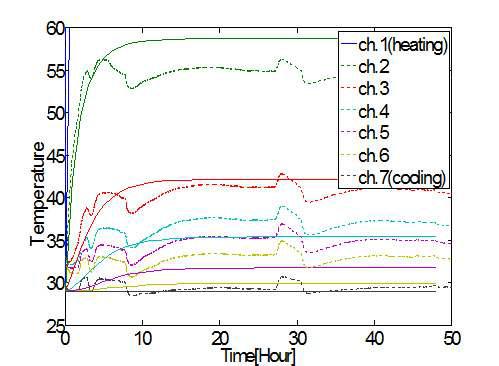 실내실험과 case 2 열해석의 온도 결과 비교