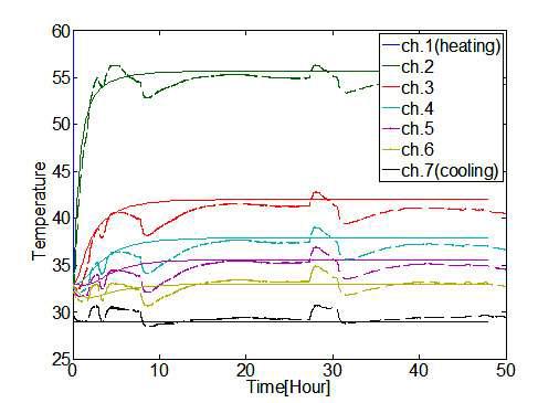 실내실험과 case 3 열해석의 온도 결과 비교