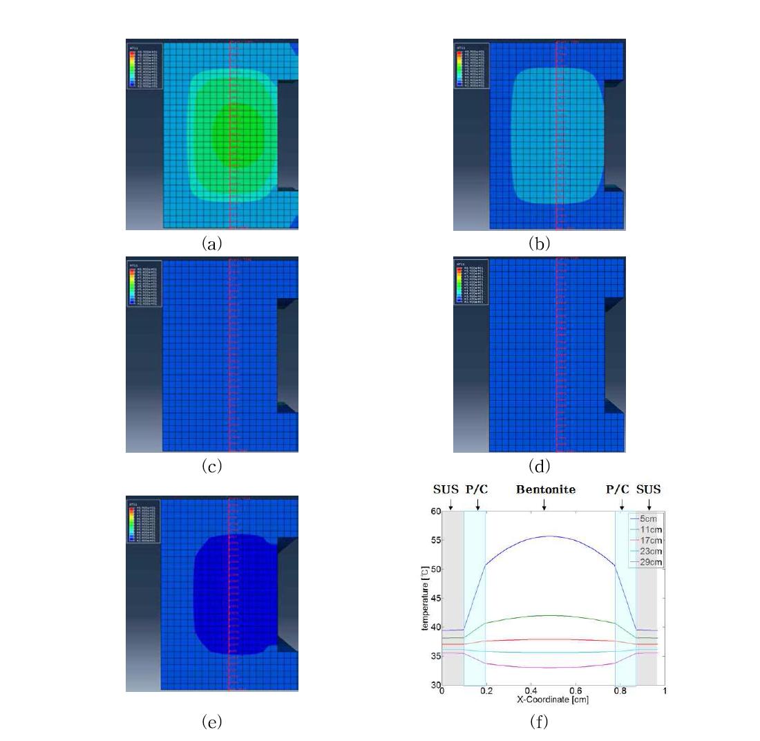case 3 모델의 x축 방향의 온도분포 결과