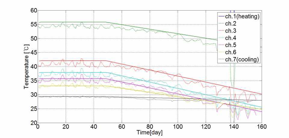 실내실험과 열해석 결과의 온도 비교