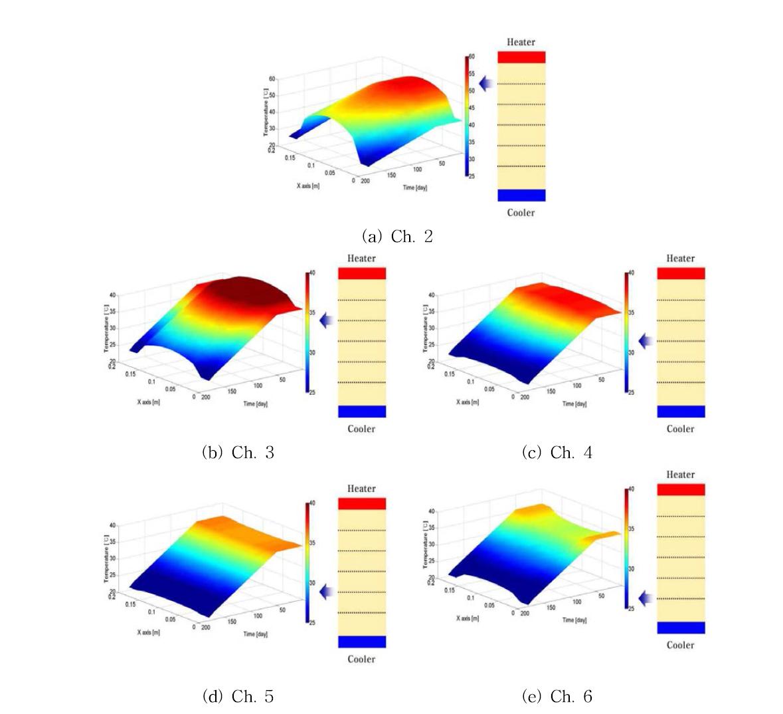 시간에 따른 x축 방향의 온도분포 결과