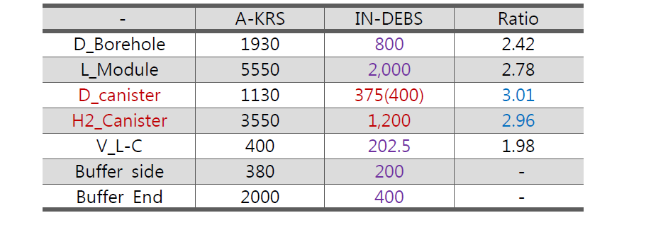 A-KRS와 In-DEBS의 규모 비교 (mm)