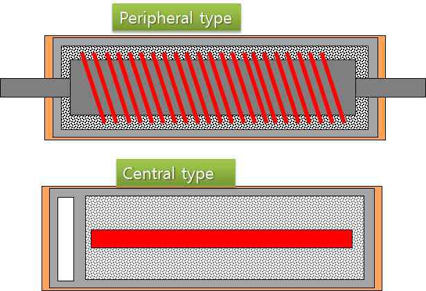 히팅용기 가열방식; 내벽 가열방식(상), 중앙 가열봉 방식(하)